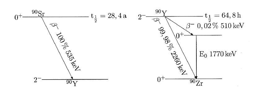 Kurie diagramm eines zweistufigen bergangs download ccuart Image collections