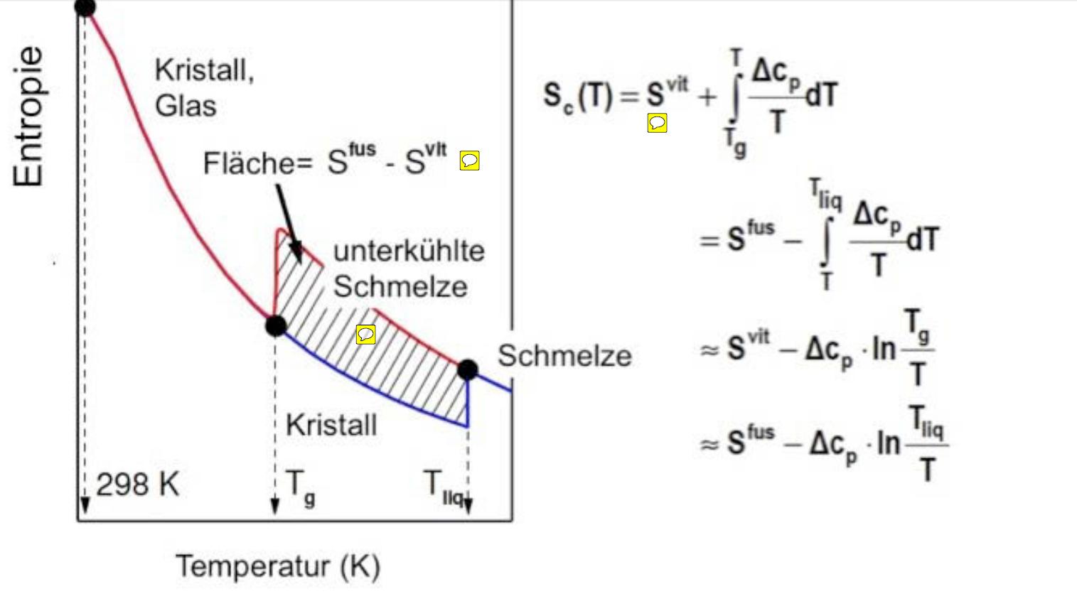 Entropie-Temperatur diagramm von Glas/Kristallen