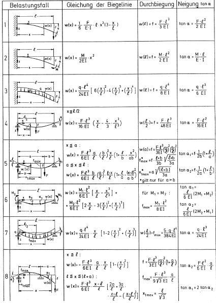 Balken biegelinie technische mechanik 2 for Streckenlast berechnen