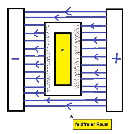 elektrostatisches feld. Black Bedroom Furniture Sets. Home Design Ideas