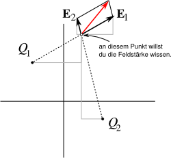 zwei punktladungen im koor el feldst rke berechnen. Black Bedroom Furniture Sets. Home Design Ideas