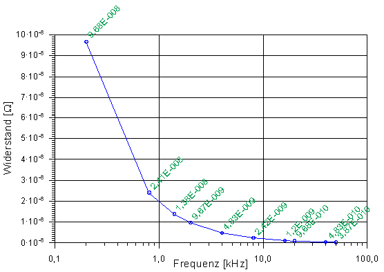 Diagramm halblogarithmisch loglin2g ccuart Image collections