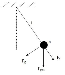 bewegungsgleichung eines mathematischen pendels. Black Bedroom Furniture Sets. Home Design Ideas