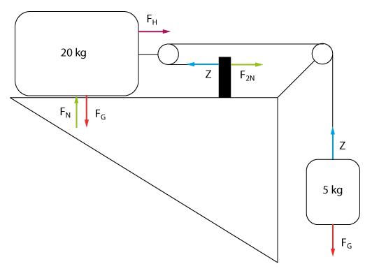 Kr ftevektoren bei einem horizontalen flaschenzug for Resultierende kraft berechnen