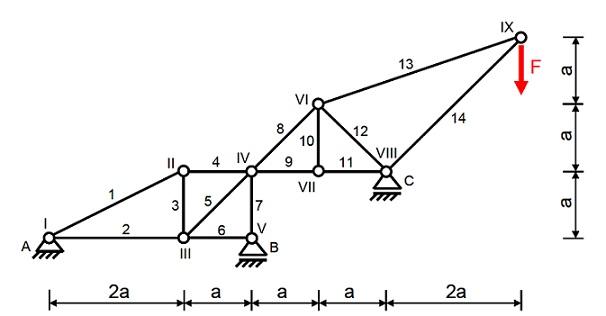 Stabkr fte berechnen for Fachwerk berechnen